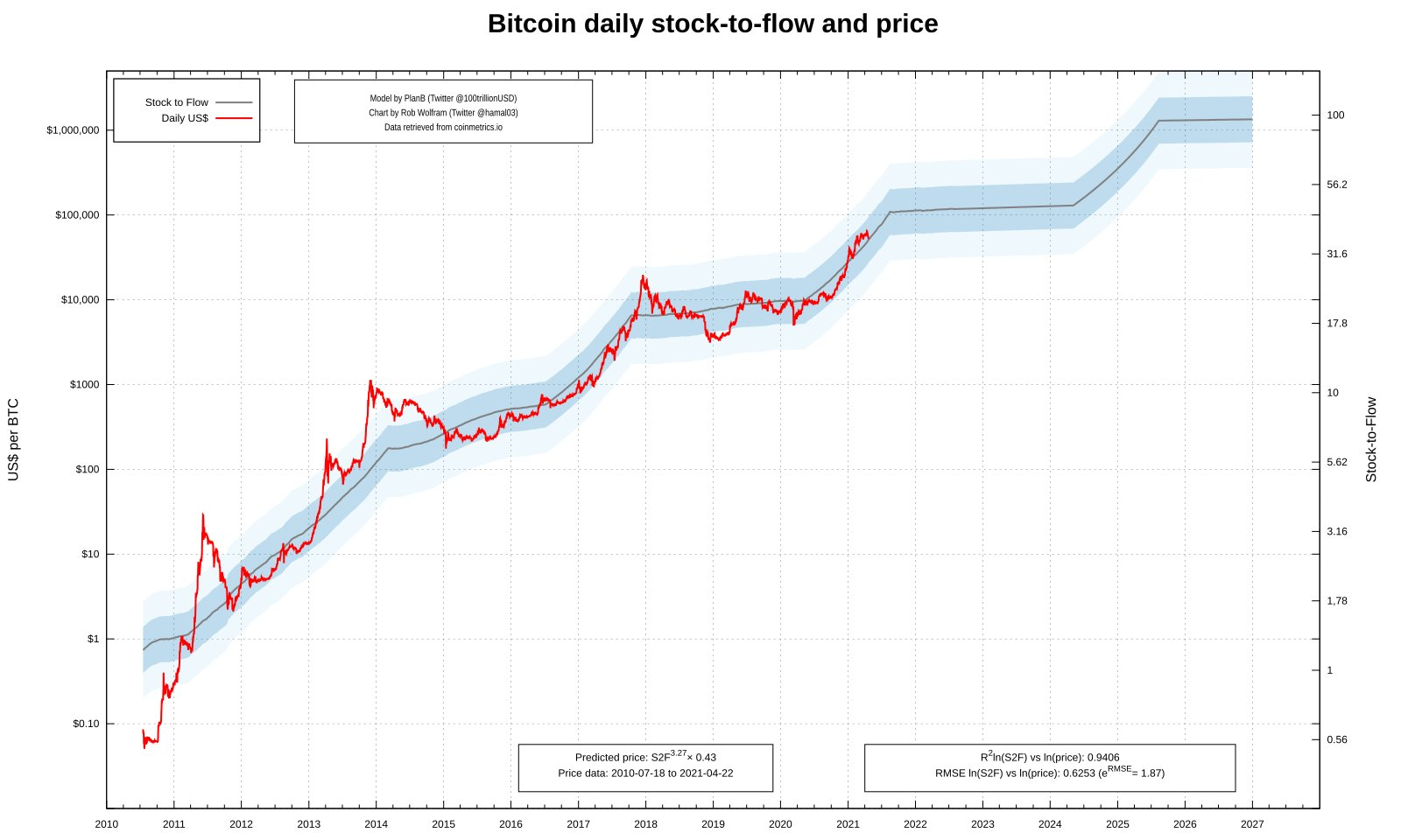 Bitcoin price 'relief' move to K pushes BTC below stock-to-flow trajectory