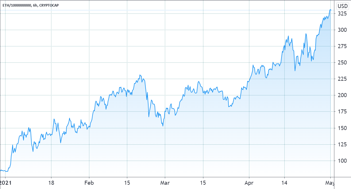 Ethereum market cap hits 7 billion, surpassing Nestle, P&G and Roche