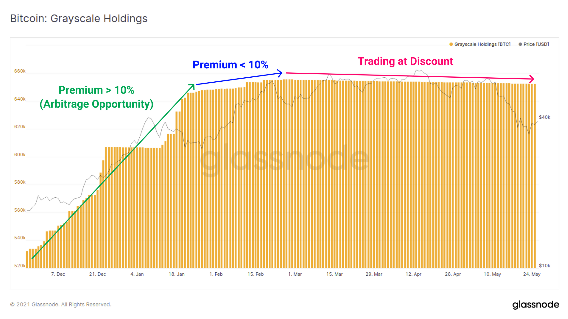 Grayscale Bitcoin premium rebounds as BTC price falls below K —What does it mean?