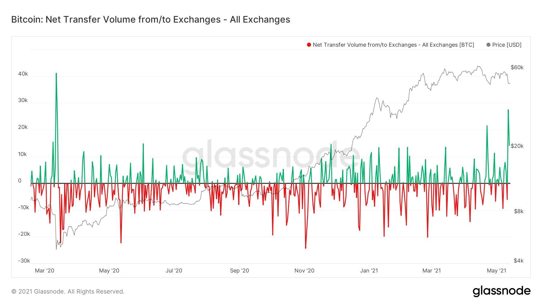 Bitcoin 'held up very well' despite biggest exchange inflow since March 2020 crash