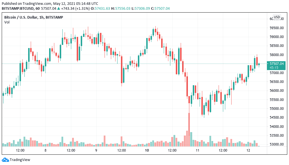 Bitcoin price bounces despite stocks rout as Ethereum hits new ,350 high