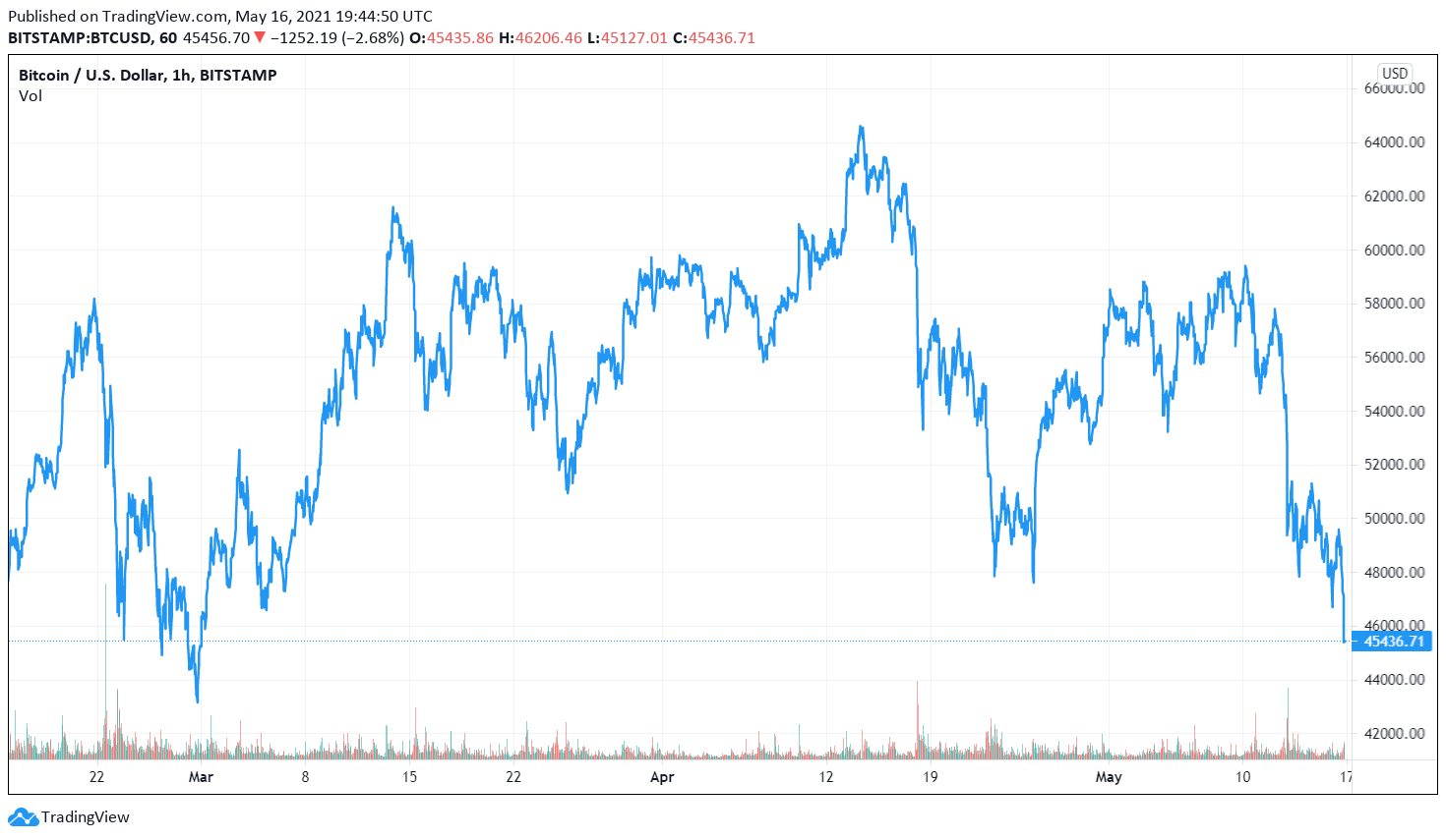 Bitcoin slips below K as correction deepens; institutions keep accumulating