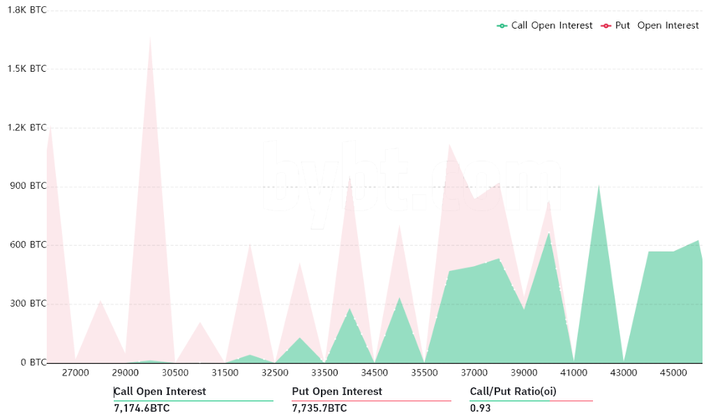 Bullish Bitcoin newsflow gives bulls a boost ahead of Friday's 5M options expiry