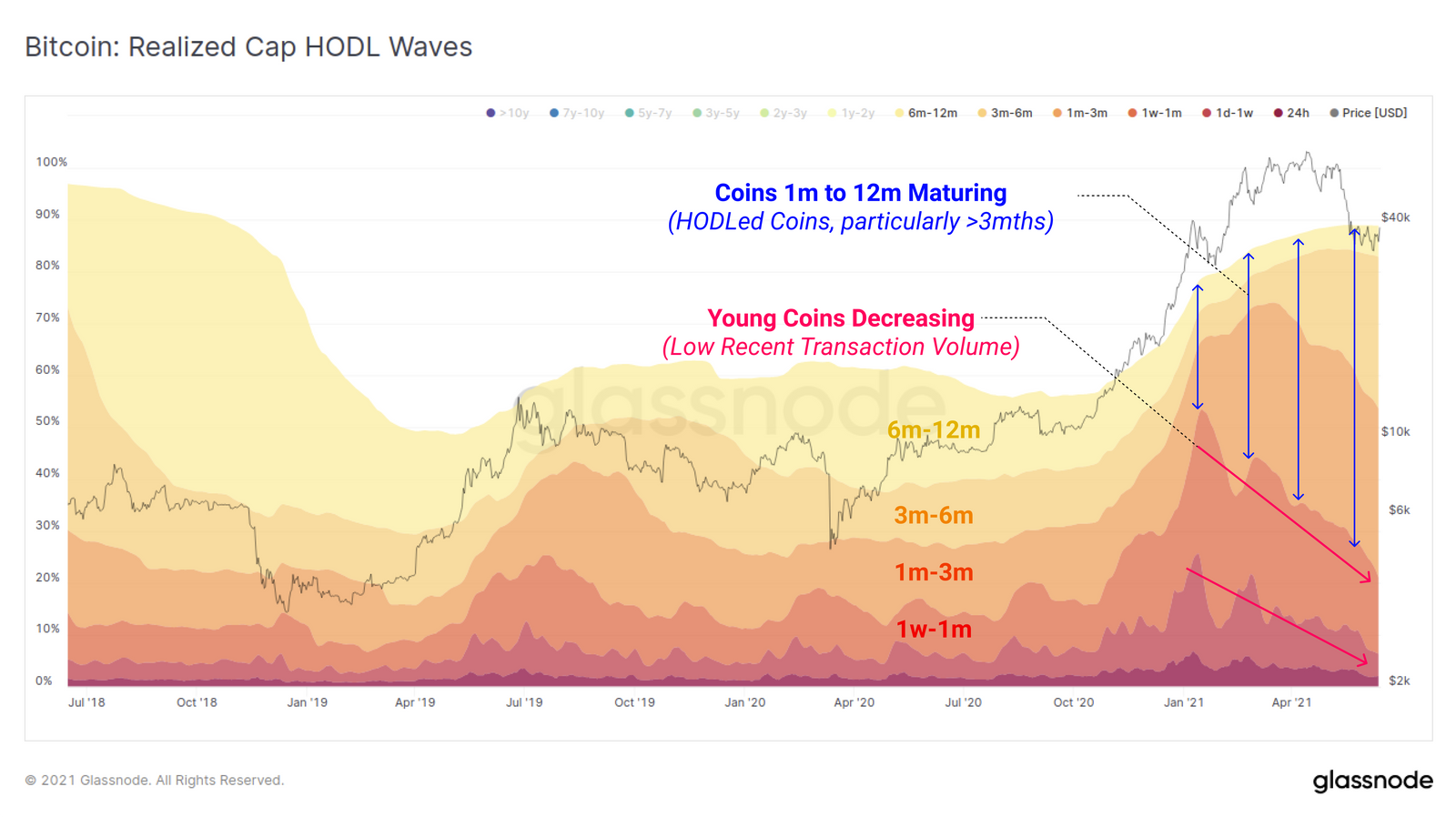 New Bitcoin bull market hodlers are refusing to sell at K, data suggests