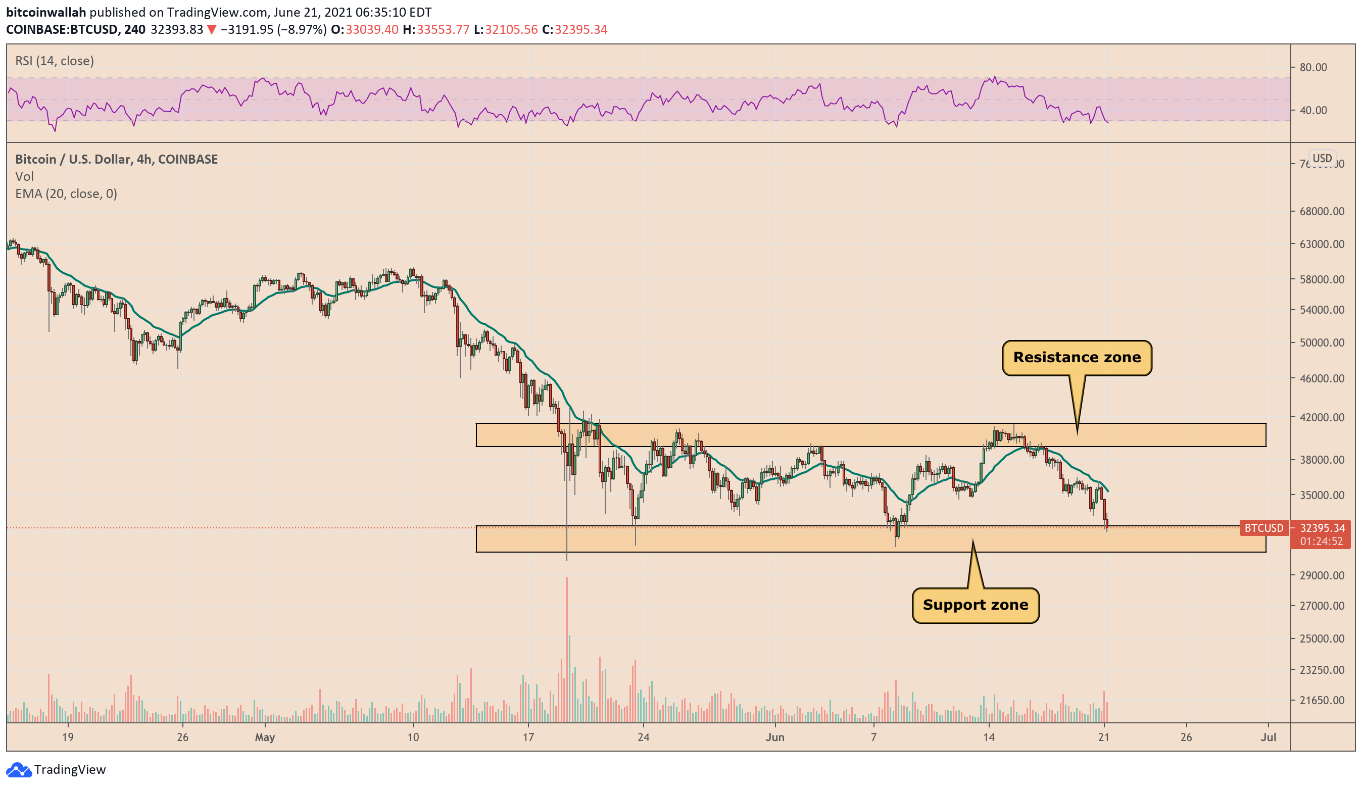 Classic bearish chart pattern forms for Bitcoin as BTC price tumbles to K