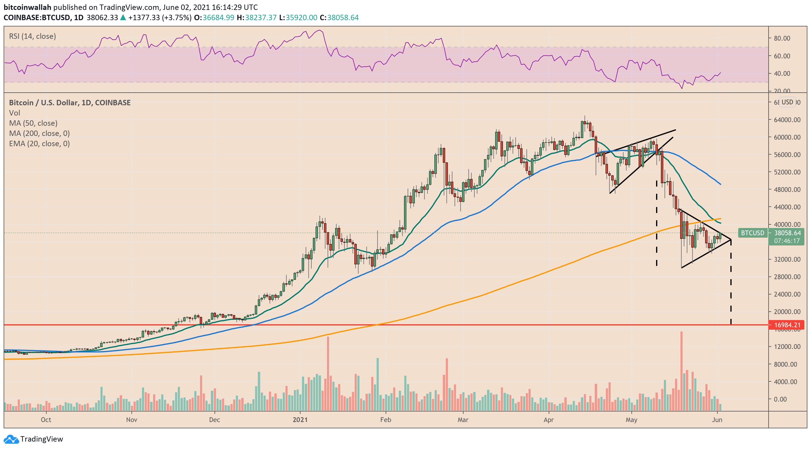 Classic technical indicator foresees another massive Bitcoin price drop with K target