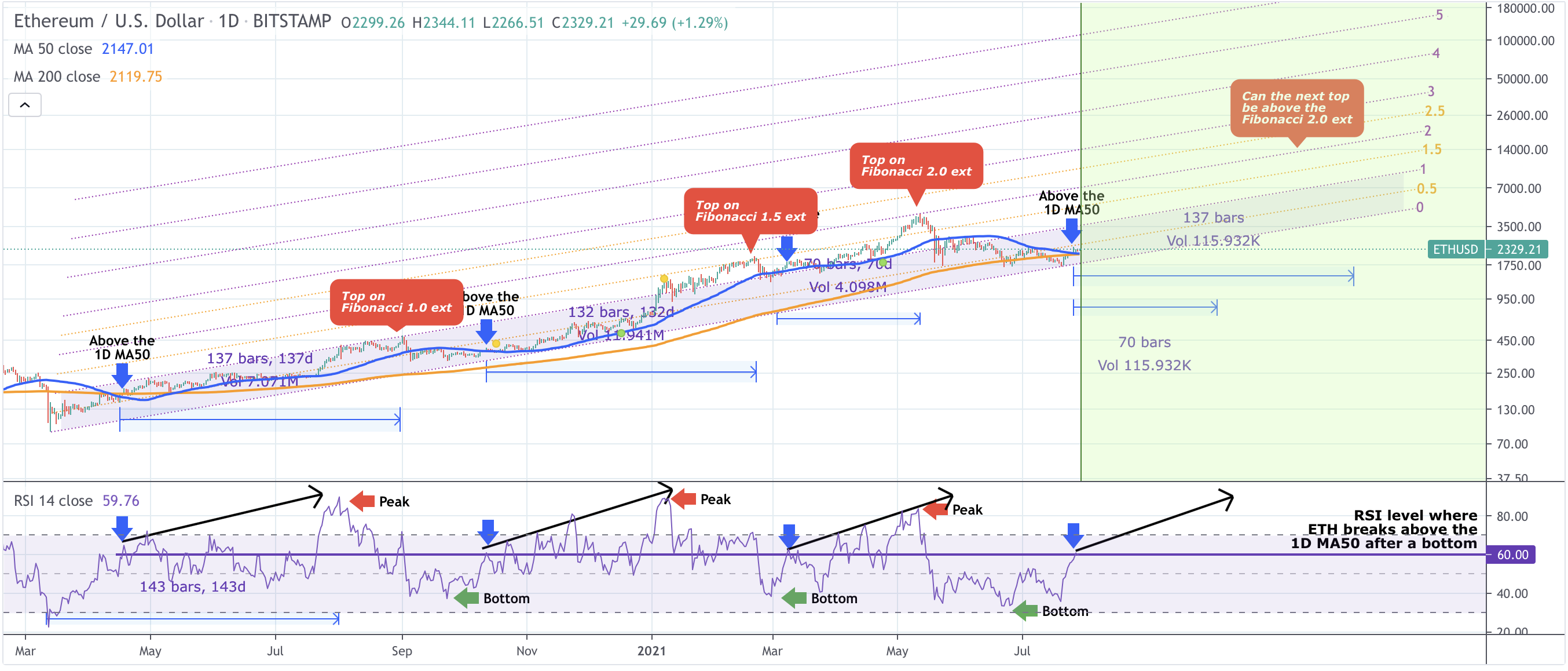 Ethereum price can hit K if the March 2020 chart fractal holds