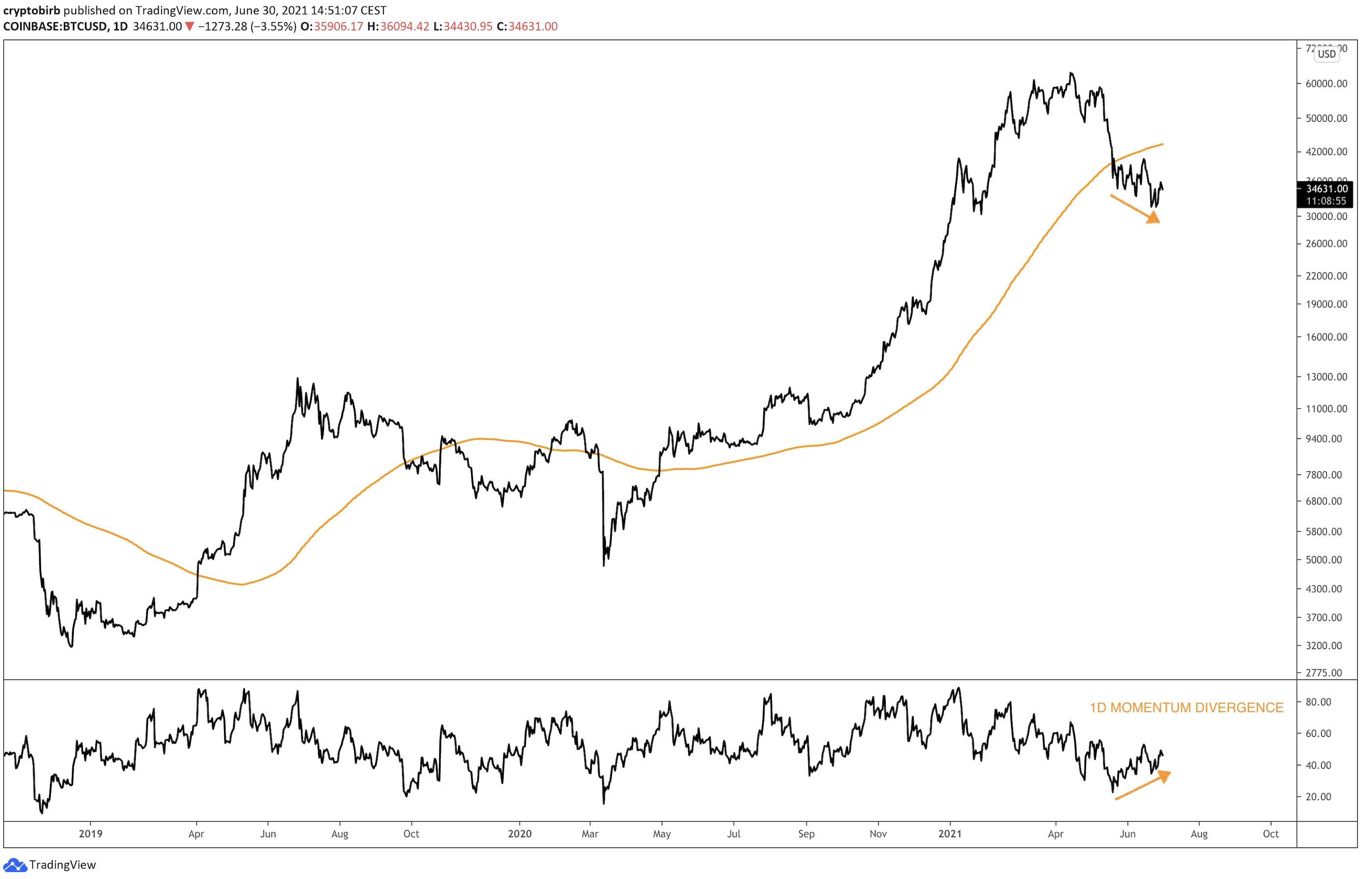 Bitcoin's key momentum metric hints at bullish divergence as BTC clings to K