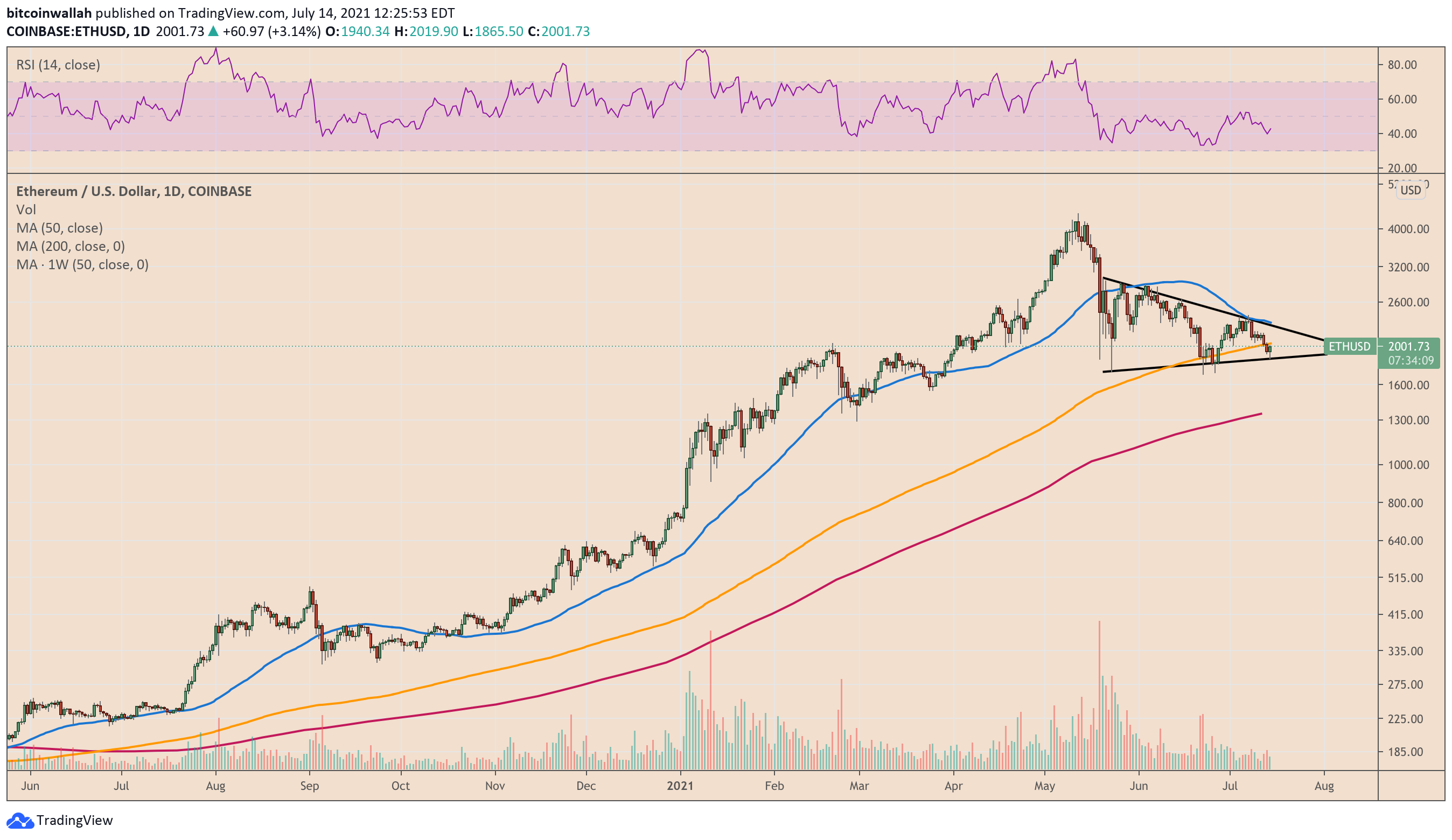 Ethereum bounces but ETH price in danger of turning .3K into new resistance