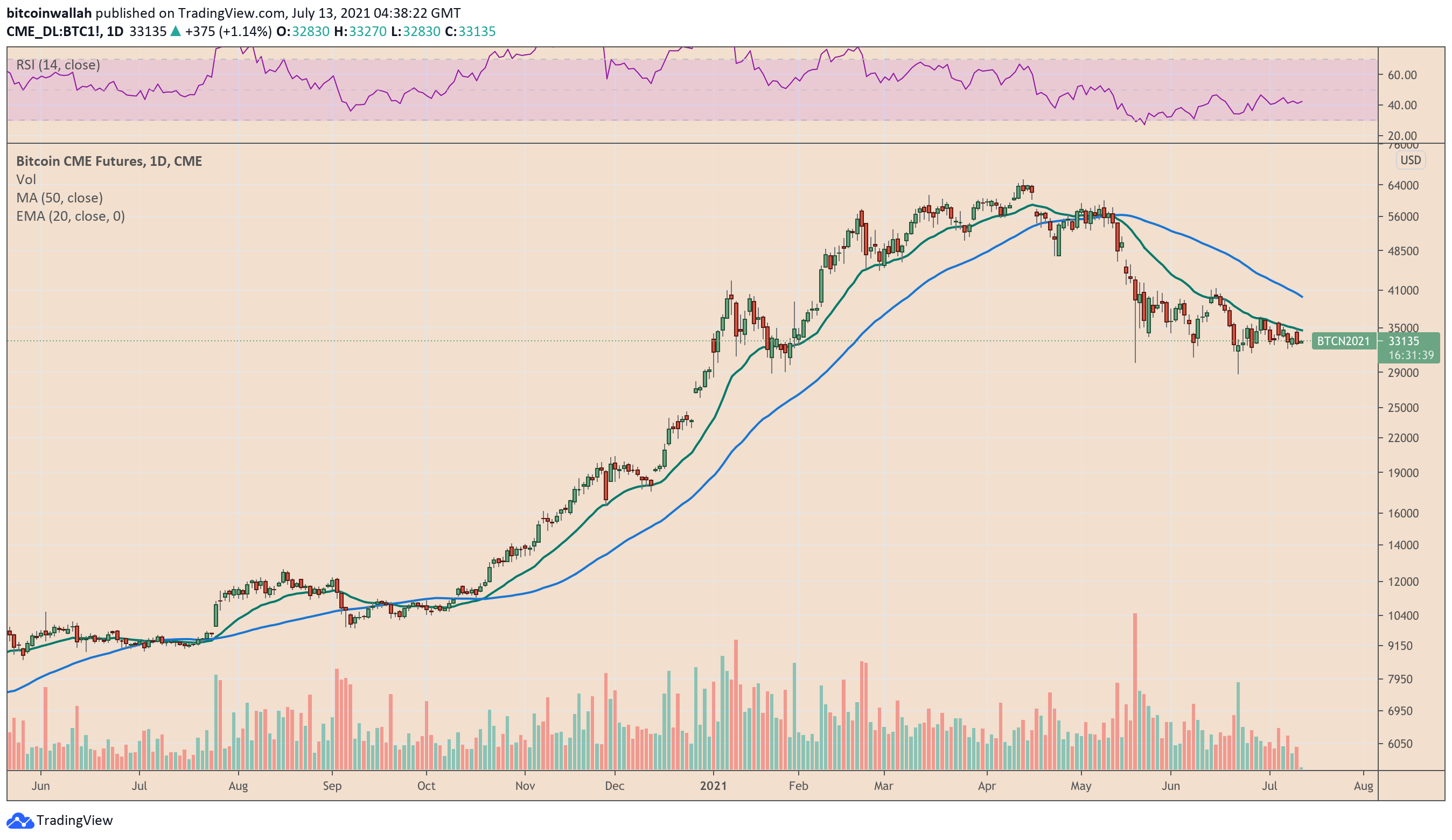 Bitcoin rebounds from K support as US dollar inflation comes back into focus